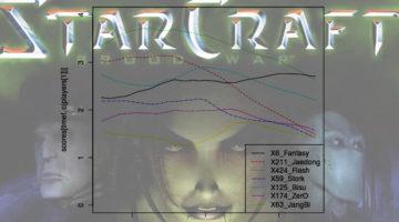 통계적 본좌론: 스타크래프트 브루드 워 프로게이밍의 역사