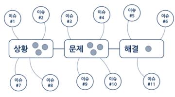 논리구성의 기본, 두 개의 패턴