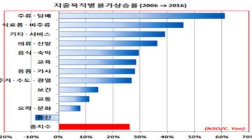지난 10년 한국 가계 소득과 지출 변화 내용