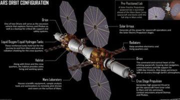 록히드 마틴의 화성 우주 정거장