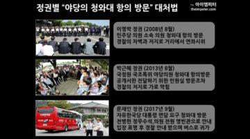 정권별 '야당의 청와대 항의 방문' 대처법