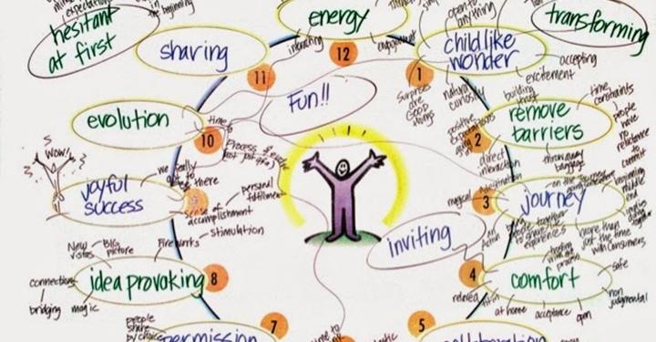 글쓰기에 앞서 브레인스토밍하는 17가지 방법