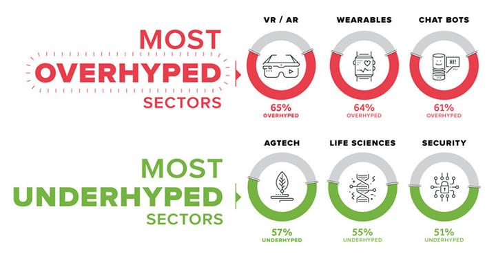 시장에서 가장 고평가된 기술과 저평가된 기술은 무엇일까?