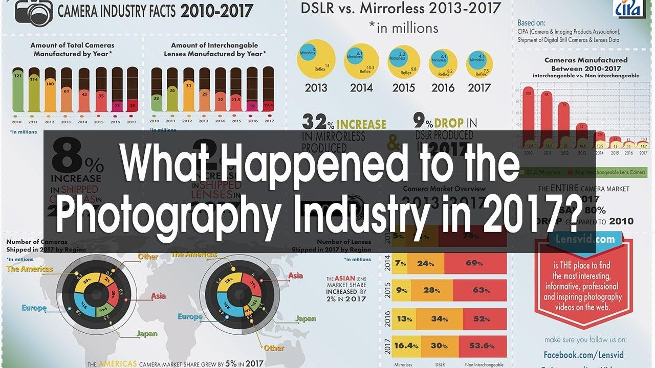 2017년 디지털카메라 종류별 생산량 및 시장점유율
