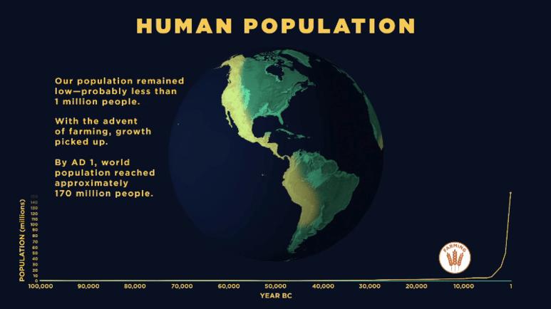 인구 증가의 모든 역사