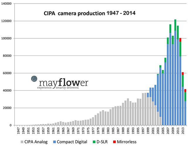 카메라 시장의 미래에 대한 개인적 예측 ㅍㅍㅅㅅ