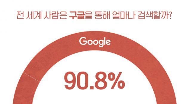 인터넷의 지배자 구글, 도대체 얼마나 지배하는 걸까요?