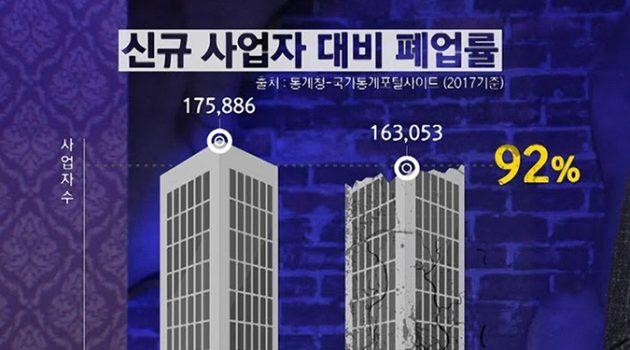 한국 자영업의 3대 의문: 왜 이리 많을까, 왜 소득이 낮은가, 왜 줄고 있는가