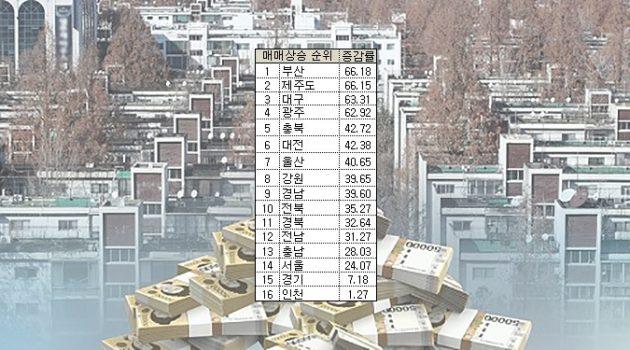 부동산, 서울만 많이 오른 걸까요? 지방은 이제 끝나는 걸까요?