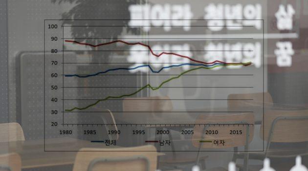 20대 후반 고용률: 여성은 사상 최고치, 남성은 사상 최저치