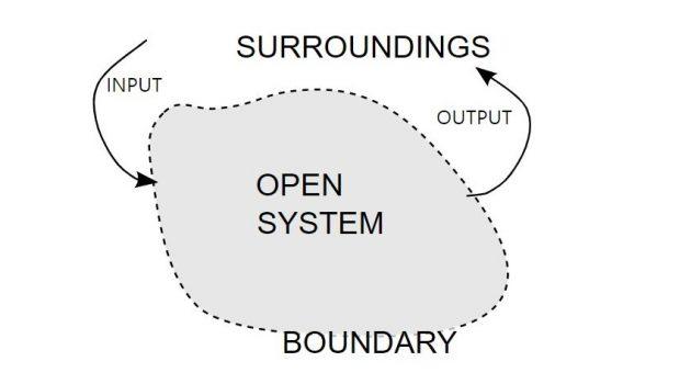 시스템이란 무엇인가?