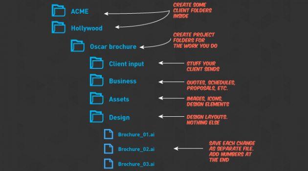 효율적인 디자인 프로젝트 위한 6단계 파일 폴더 관리, 파일링 시스템 구축하기