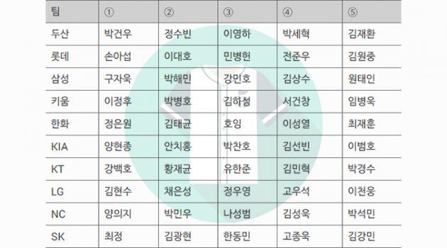 2019 프로야구 팀별 유니폼 판매 1위는?