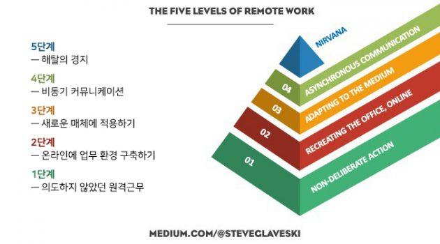 기업가치 3조 원을 일궈낸 CEO가 말하는 원격근무 5단계