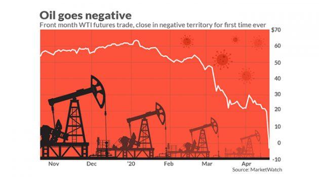 원유 선물 폭락, 투자자들이 고려해야 할 4가지