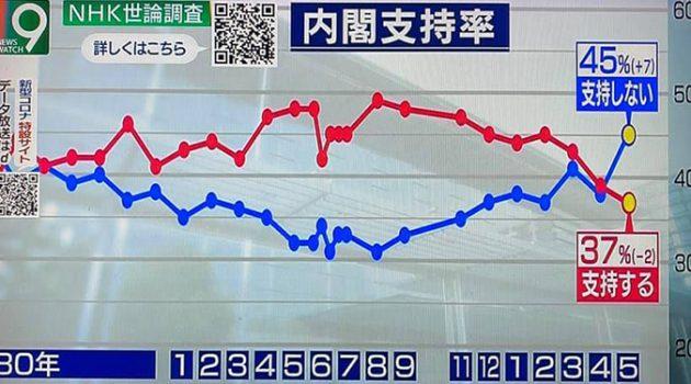 NHK 여론조사로 보는 아베 정권의 평가와 향후 예상