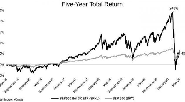 투자에서 레버리지는 절대 인내심보다 좋은 전략이 아니다