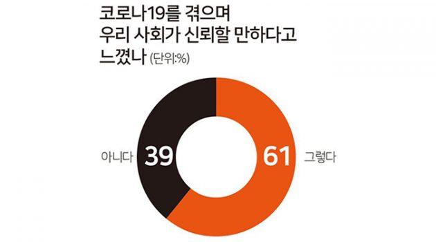 한국의 코로나 대응과 갑자기 나타난 사회적 신뢰