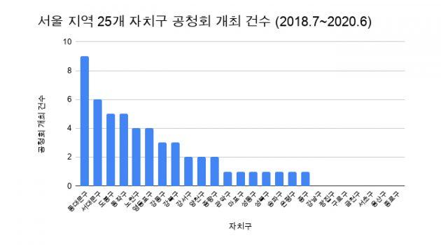 서울 25개 구, 공청회는 여전히 제자리걸음