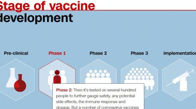 코로나19 백신 개발 현황에 대한 CNN 기사 요약