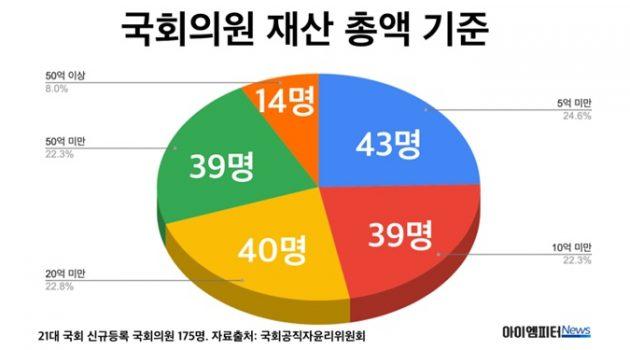 21대 국회의원 최고 부자 TOP 10
