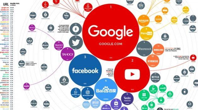 1993년 이후 세계에서 가장 인기 있는 웹사이트는 어디일까?