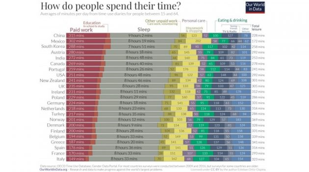 OECD 주요 국가들의 하루 시간 소비 패턴