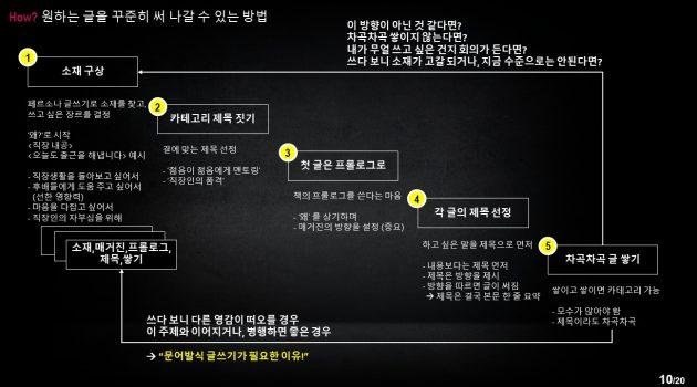 꾸준한 글쓰기를 위한 5단계 (feat. 문어발식 글쓰기)