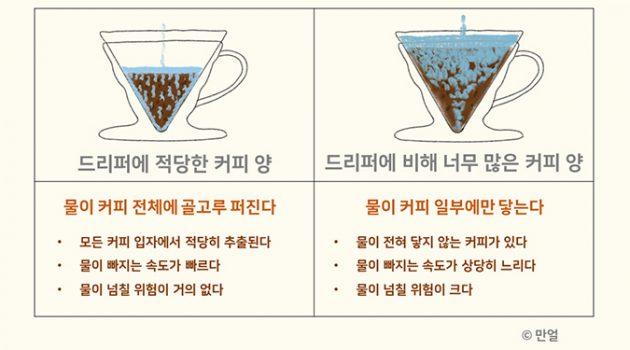 [바리스타의 은밀한 홈 카페] 혼자 마시는 커피, 같이 마시는 커피